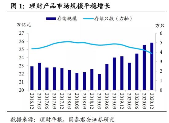 国泰君安:26万亿理财市场有何变化?
