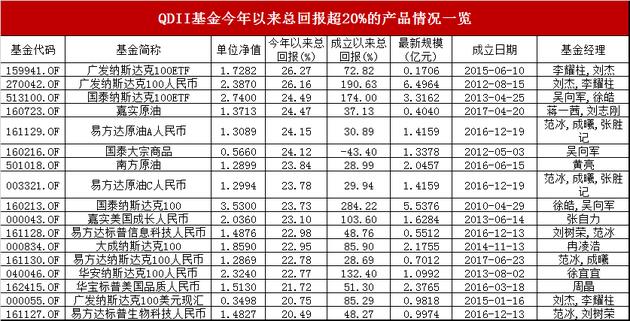 """17只QDII基金年内收益超20% 借""""基""""享境外市场收益"""