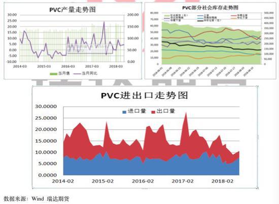PVC:原料坚挺需要回暖 后市有望止跌反弹