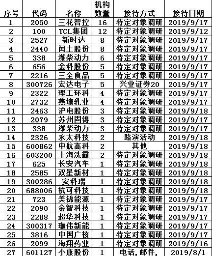机构调研:12家外资访TCL 华夏汇添富关注金科股份