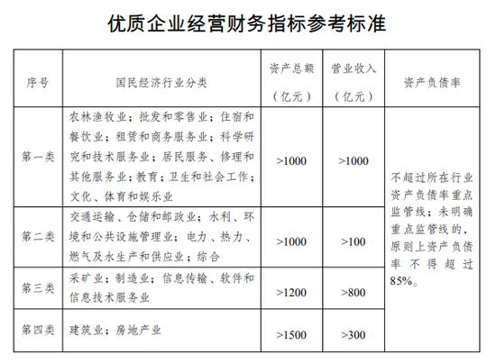 1.优质企业经营财务指标参考标准图片