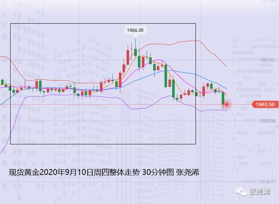 张尧浠:欧行脱欧美元接连相引 黄金维持震荡缩减多空