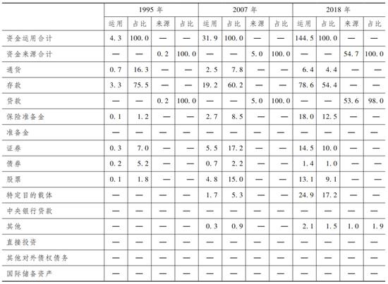 注:表2至表6中的占比均指与合计资金之比,各项占比之和为100%。由于四舍五入的关系,各分项之和可能不等于对应总计数。数据来源:中国人民银行资金流量核算、金融账户资产负债核算。