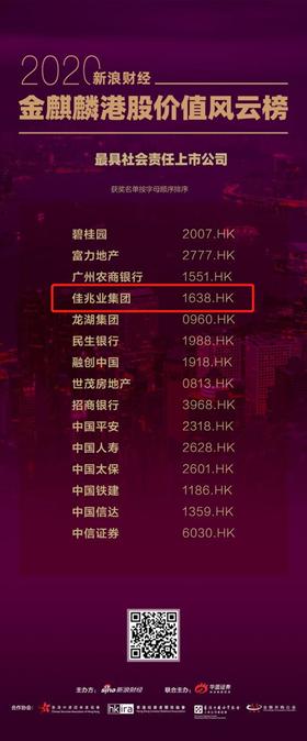 """佳兆业获评""""2020新浪港股最具社会责任上市公司"""""""