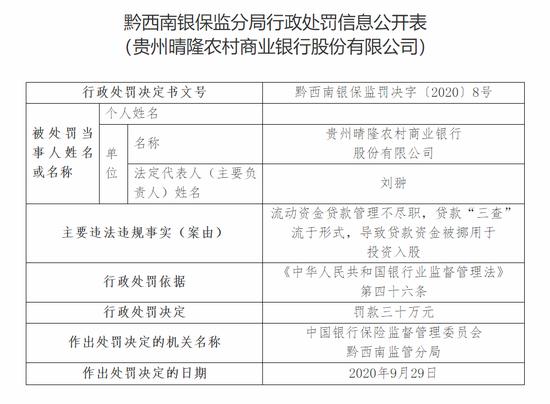"""贵州晴隆农商行被罚30万:贷款""""三查""""流于形式"""