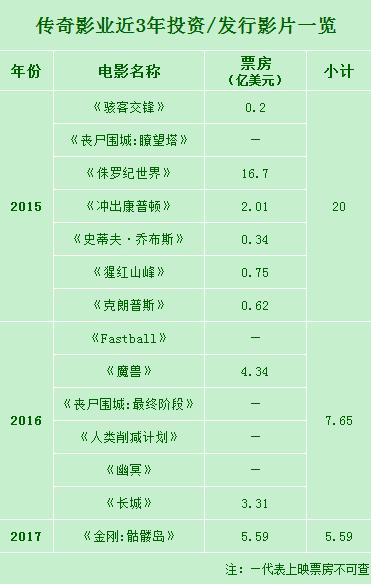 消失的传奇影业:王健林的230亿还剩下多少?