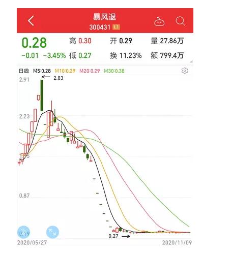 史上最惨:暴跌99.77%只剩渣 一代股王刚刚告别A股