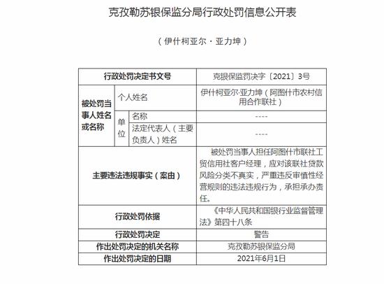 阿图什市农信社被罚20万:贷款风险分类不真实