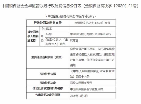 中行金华市分行被罚80万:贷款审查严重不尽职