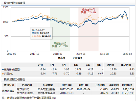 易方达金融行业股票发行:林高榜管理 年化回报4.43%风险度高