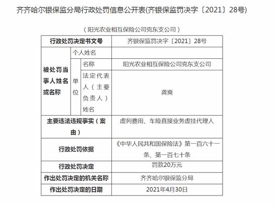 阳光农业相互保险克东支公司被罚20万:虚列费用