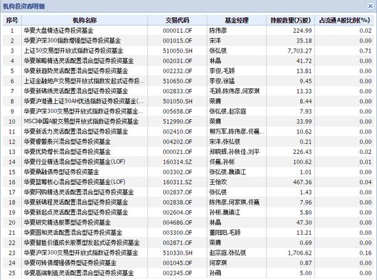 华夏基金旗下持有中国平安的产品 数据来源:wind