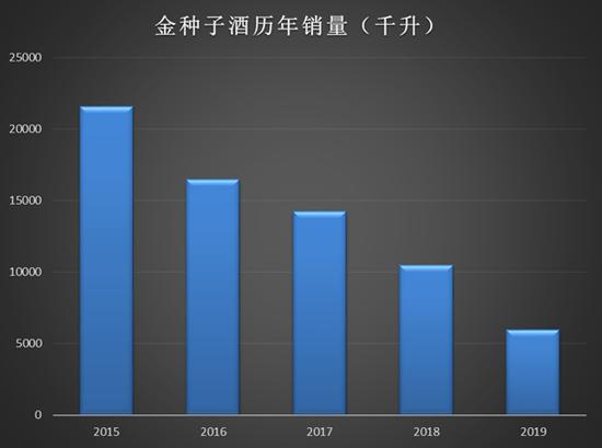 金种子酒萎缩:产品升级受阻 四年销量下滑72%毛利跌至29%