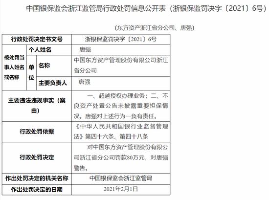 东方资产浙江分公司被罚80万:超越授权办理业务