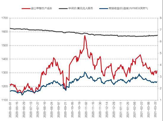 国信期货:供应将稳步恢复 二季度甲醇上行乏力