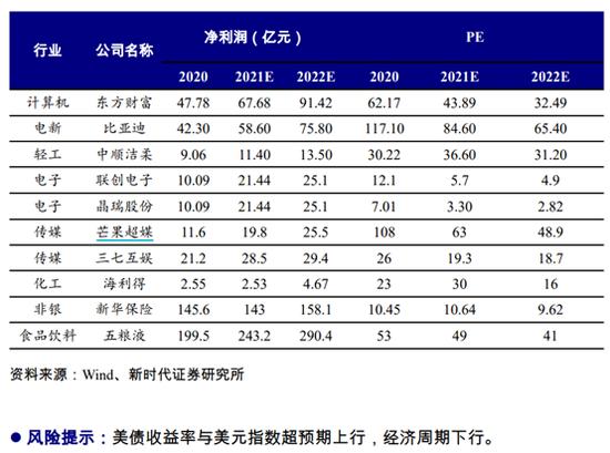 新时代证券:5月金股组合盈利8.61% 6月荐股名单出炉