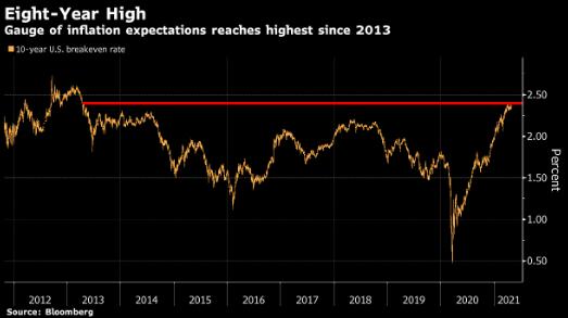 美联储利率决策在即 美国通胀预期触及8年高点