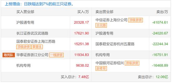 中国软件龙虎榜解密:疑是章盟主做多 机构做空
