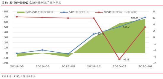 m2-gdp_卢平:M2-GDP增速差高点后政策经济股市走势预判