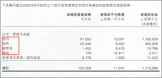 """港龙中国逆势拿地 举债扩张之路""""高周转""""没跟上"""