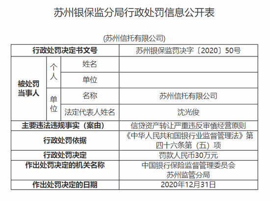 苏州信托被罚30万:信贷资产转让严重违反审慎经营原