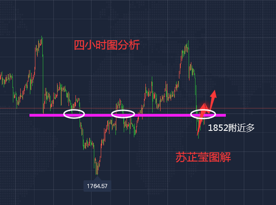 苏芷莹:黄金日内低多为主 原油继续看涨不变!