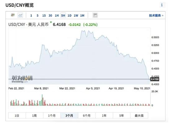 """人民币又""""火""""了:国际金价2个月涨9% 这一因素是共同""""推手"""""""