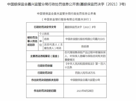 农业银行嘉兴分行被罚15万:在代理销售保险产品过程中欺骗投保人