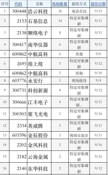机构调研:26家机构关注浩云科技 14机构访石基信息
