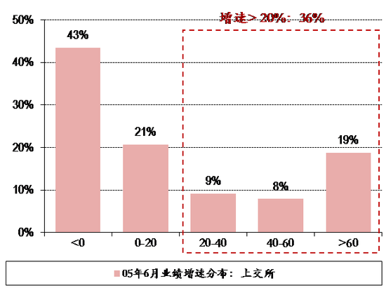 图表18. 05年6月6日上交所&深交所个股业绩增速分布