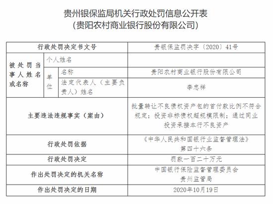 同业投资承接银行不良资产 贵阳农商行及其五家分支被罚480万