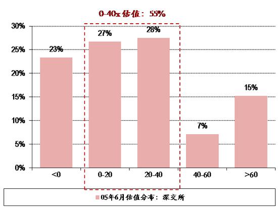 2008年10月底部:低估值股票占比72%,高估值股票占比23%。2008年10月28日上证综指跌到1665点时,全部A股估值分布情况是:0-40x的低估值股票占比72%, 估值为负以及60x以上的高估值股票占比23%。这时的估值水平明显高于2005年6月底部。其中原因可能在于,2007年10月市场顶部到2008年10月市场底部,市场下跌速度极快,次贷危机对分母的影响还没有开始显现,分子已经到了底部,结果使低估值股票占比明显偏高。此次底部时,低估值股票中,0-20x占比为47%,高于20-40x的25%。