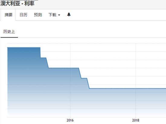 西太平洋银行:澳洲联储或于10月1日下调基准利率25BP