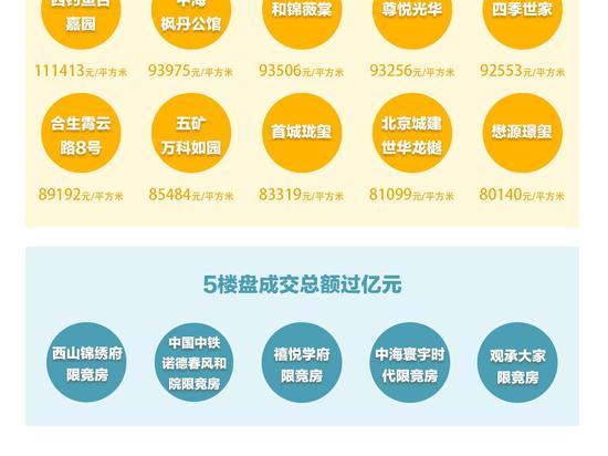 上周北京新建住宅成交近29亿 大兴成交额套数拔头筹