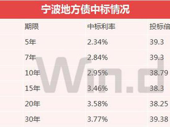 宁波六期地方债中标利率均较下限上浮25bp 投标倍数均超38倍
