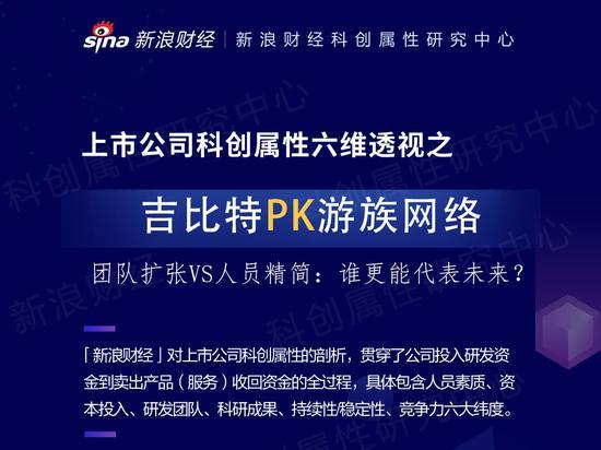 """""""科""""公司PK:吉比特毛利率超90% 游族网络创收不创利"""