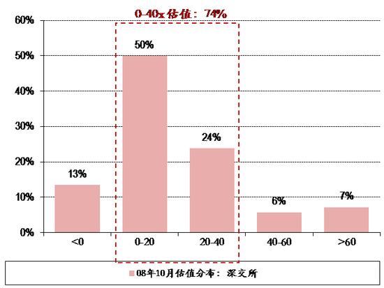 2013年6月底部:低估值股票占比为54%,高估值股票占比32%。在2013年6月25日上证综指跌至1849.65点时,低估值股票占比为54%,高估值股票占比为32%。低估值股票中,0-20x占比为23%,低于20-40x的31%。