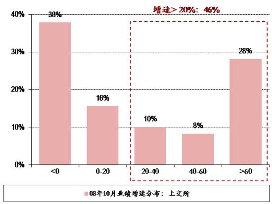 图表20. 08年10月28日上交所&深交所个股业绩增速分布