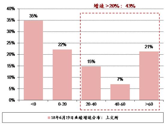 图表26. 18年6月19日上交所&深交所个股业绩增速分布