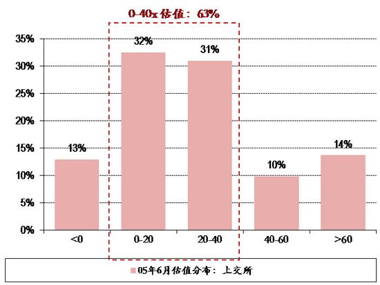 图表6. 05年6月6日上交所&深交所个股估值分布