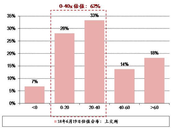 图表14. 18年6月19日上交所&深交所个股估值分布