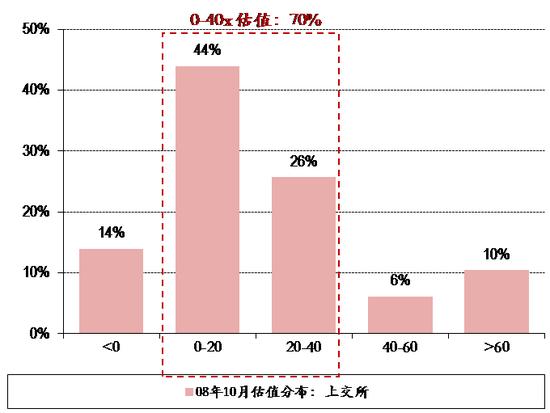 图表8. 08年10月28日上交所&深交所个股估值分布