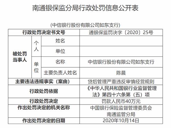 中信银行如东支行被罚40万:贷后管理严重违反审慎经营规则