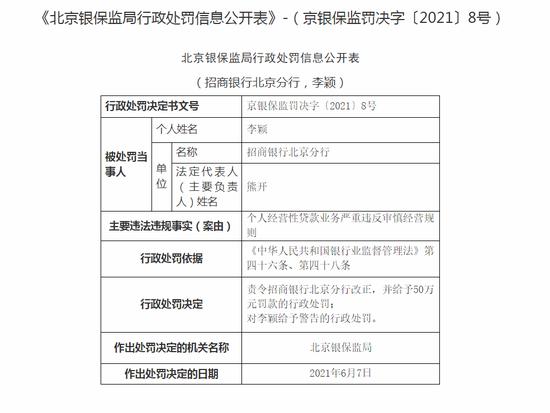 招商银行北京分行被罚50万:个人经营性贷款业务违反审慎经营规则