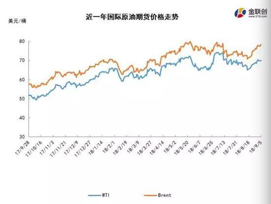 对伊制裁持续发酵 油价呈现震荡走势