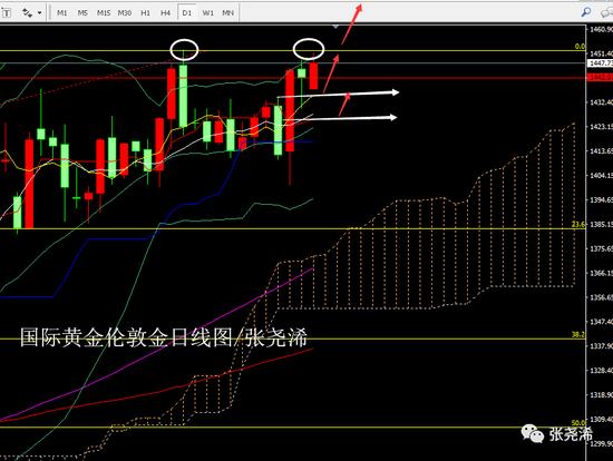 张尧浠:利好延续金价前高 双顶风险初现突破看新高
