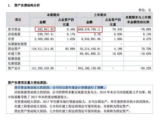 公准股份12亿营收 11亿是造的、账上7亿巨款也不见了