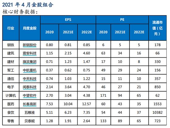 太平洋证券:3月金股组合亏损5.24% 4月荐股名单出炉
