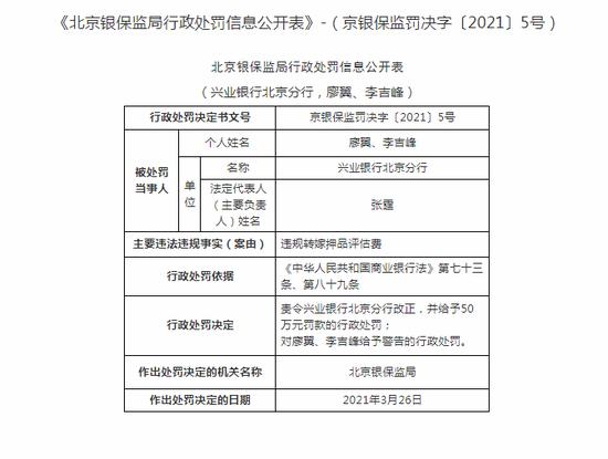 兴业银行北京分行被罚50万:违规转嫁押品评估费