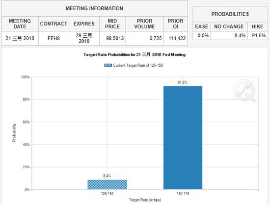 """根据CME网站""""Fedwatch""""工具显示,美联储3月加息概率升至91.6%。美联储(Fed)将于下周举行FOMC会议,并于北京时间22日凌晨2:00宣布联邦基金利率决议。(来源:CME网站)"""